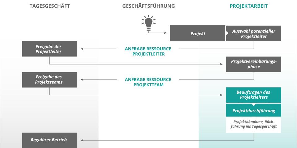 Ablauf der Unternehmensoptimierung durch Projektarbeit