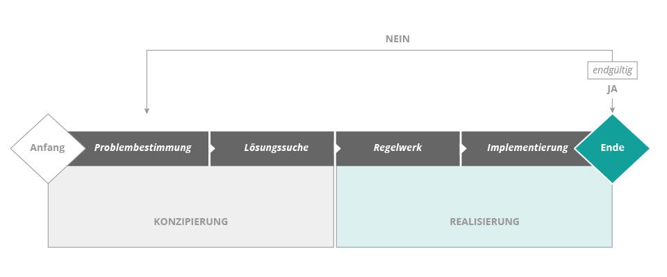4-Phasen-Modell nach Remer. Grundlage des Changemanagement bei der Unternehmensoptimierung.